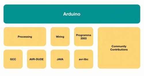 Arduino创始人:开启开源想象力