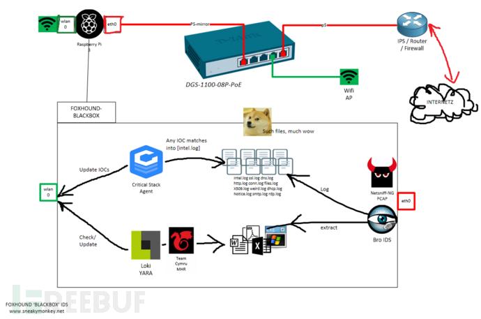 如何使用树莓派自制网络监视器