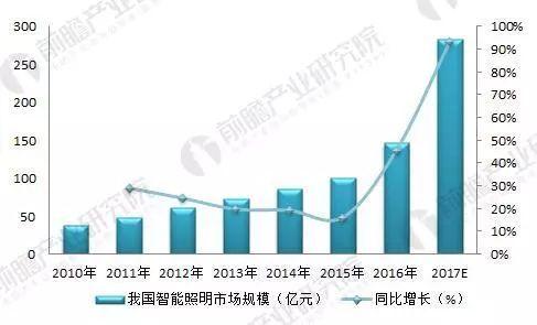 智能照明成为趋势 国内外行业规模增速明显